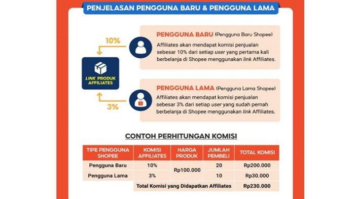 Contoh skema hasil Komisi Afiliasi Shopee dalam 1 bulan.