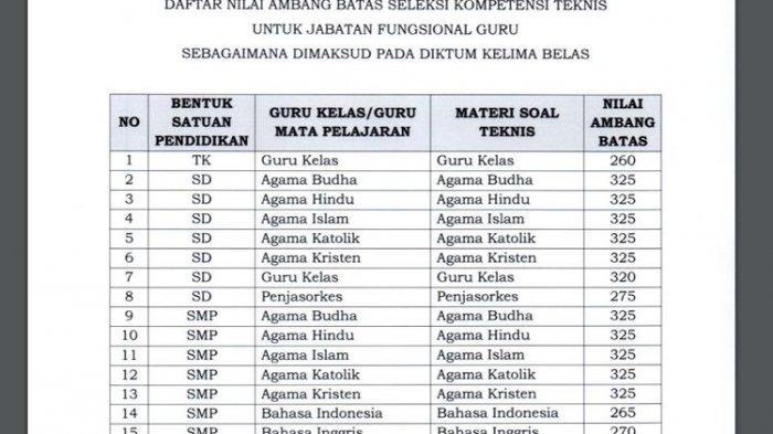 Cek Passing Grade PPPK Guru 2021 dan Passing Grade PPPK Non Guru 2021