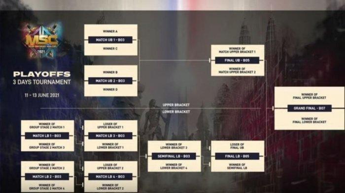 DAFTAR Tim MSC 2021 Lolos Playoffs Bracket - EVOS ID di Upper Bracket dan Laga Hidup Mati BTR Alpha