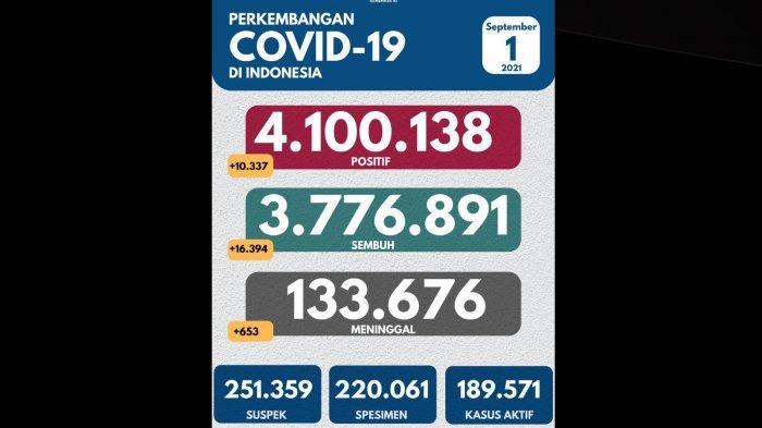 Ada Penambahan 10.337 Kasus Baru Covid-19 di Indonesia Hari Ini Rabu 1 September 2021