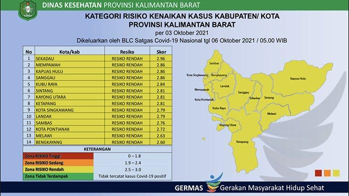14 Kabupaten dan Kota di Kalbar Masih Tetap Berada Pada Zona Kuning Covid-19