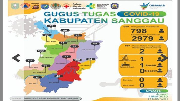 UPDATE Terkini Data Covid-19 Kabupaten Sanggau, 798 Orang Berstatus ODP dan Dua Orang PDP