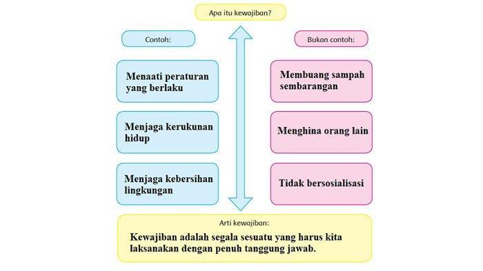 Diagram apa itu kewajiban.