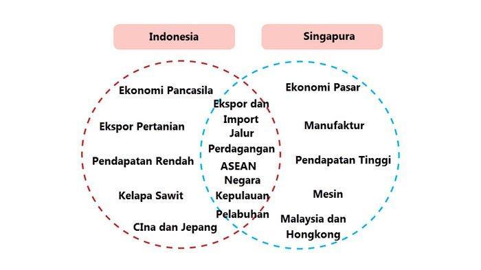 Diagram Venn kegiatan ekonomi negara Asean.