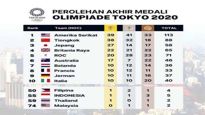 DUEL Sengit Amerika Serikat Vs China di Akhir Klasemen Oilimpaide Tokyo 2021 Terbaru, USA Juara Umum
