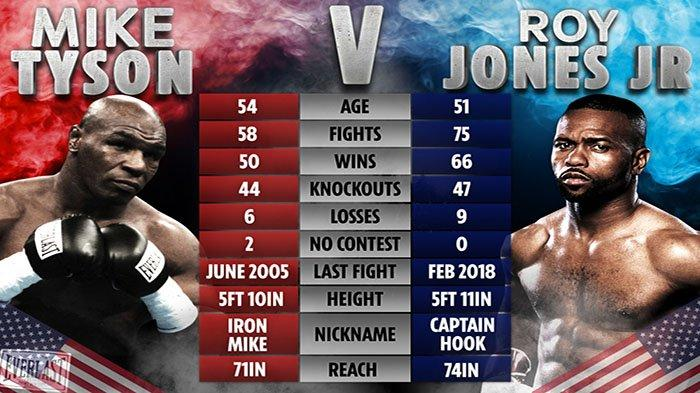 TYSON VS ROY JONES - Legenda tinju Mike Tyson Vs Roy Jones Jr bertarung dalam laga ekshibisi, di Staples Center, Los Angeles, Amerika Serikat, Minggu 29 November 2020 mulai pukul 13.00 WIB.