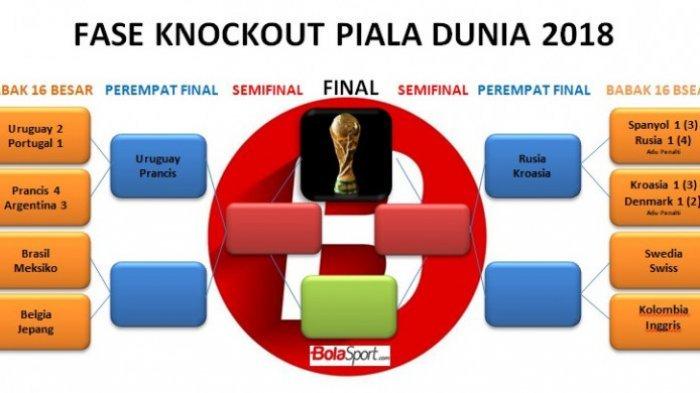 Jadwal Lengkap Perempat Final Piala Dunia 2018 Rusia,  Amerika Selatan Hanya Menyisakan Dua Tim