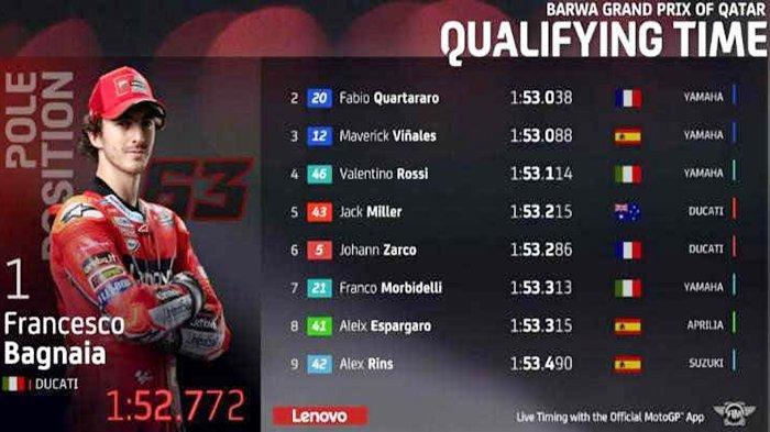 POLE POSITION MotoGP Qatar 2021 Francesco Bagnaia, Valentino Rossi 4 dan Joan Mir Race Posisi 10