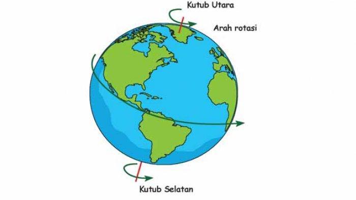 KUNCI Jawaban TEMA 8 Kelas 6 Halaman 2 3 4 5 6 7 & Soal Tematik Hal 7 Bagaimana Arah Gerak Bumi