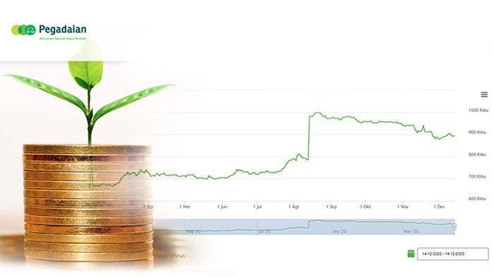 Harga Buyback Emas Antam Hari Ini 14 Desember 2020 Cek Update Harga Emas Ubs Hari Ini Di Pegadaian Tribun Pontianak