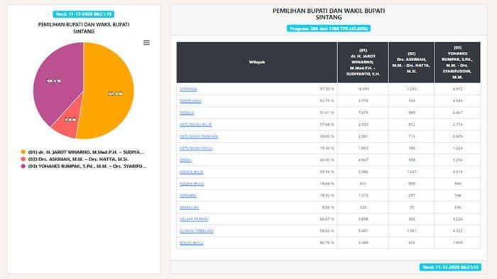 CEK Hasil Hitung Cepat Pilkada Sintang 2020 Jumat 11 Desember 2020 di https://pilkada2020.kpu.go.id