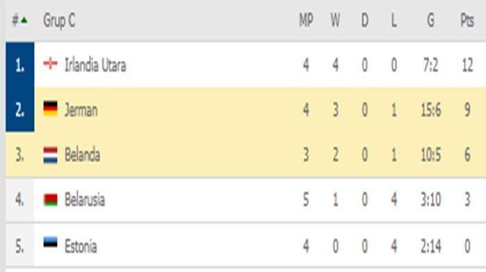 Hasil & Klasemen Kualifikasi Euro 2020 - Hantam Jerman, Belanda Masih Tertinggal dari Irlandia Utara