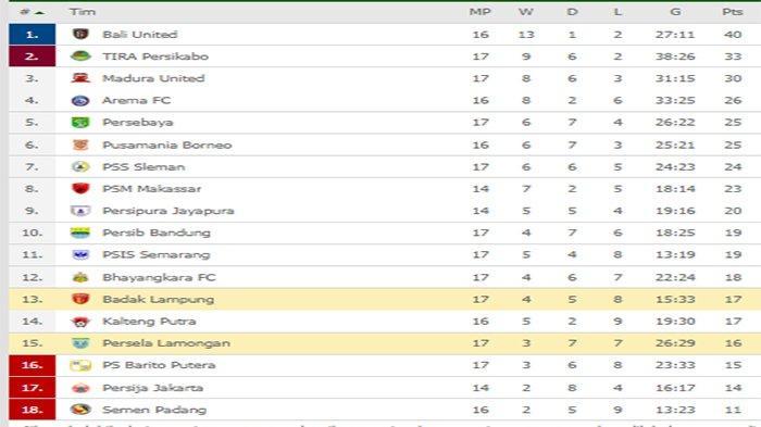 Hasil Liga 1 & Klasemen Liga 1 - Menang Atas PSM, PSIS Salip Bhayangkara | Persela Vs Perseru Imbang