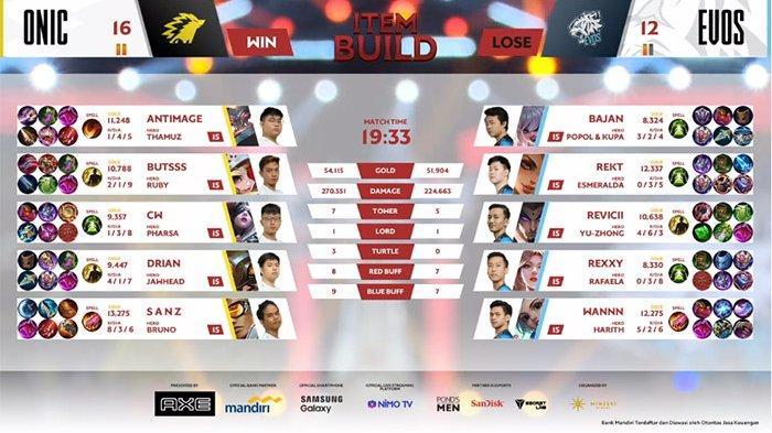 HASIL MPL Season 6 - EVOS Legends Angkat Koper, ONIC eSports Menuju Derby Royal Lawan RRQ Hoshi