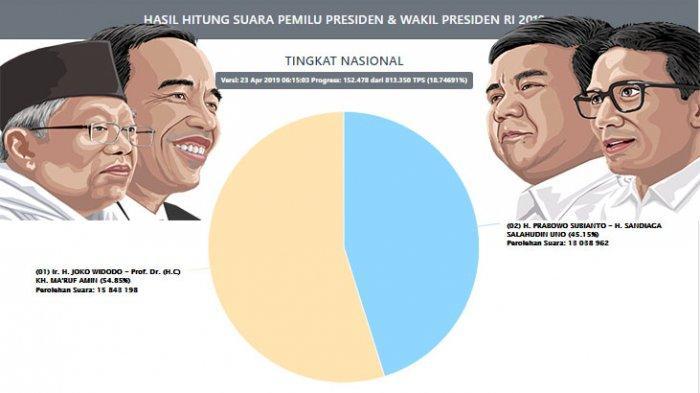 REAL Count Pilpres 2019 Versi KPU 56,05 %! Prabowo-Sandi Kuasai Sumatera, Jokowi-Amin Unggul di Jawa