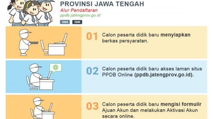Pengumuman PPDB SMA dan SMK Jawa Tengah Jalur Zonasi, Perpindahan Orangtua, Afirmasi dan Prestasi