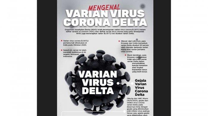 Harus Diwaspadai, Bahaya Covid-19 Varian Delta Cepat Menyebar Dengan Tingkat Keparahan Lebih