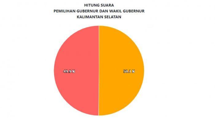 Update Hasil Real Count KPU di Pilkada Kalsel: Perolehan Suara Sahbirin Noor Ungguli Denny Indrayana