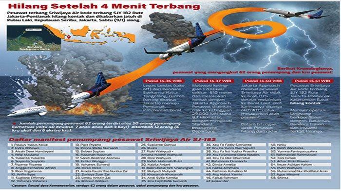 Sejumlah Keluarga Penumpang Sriwijaya Air SJ 182 Histeris di Bandara Supadio Pontianak