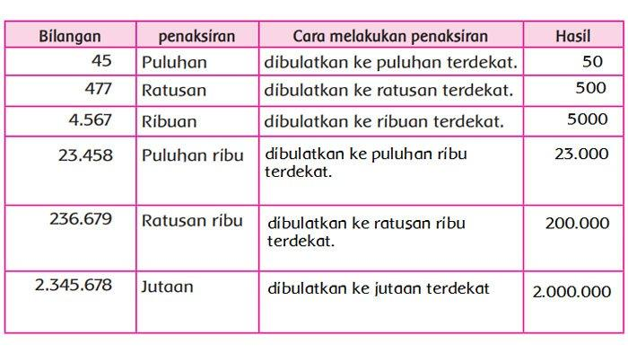 Isilah tabel berikut.