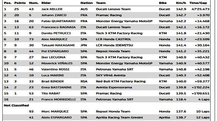 Jadwal MotoGP Terbaru Usai Jack Miller Asapi Duo Prancis Zarco dan Quartararo di MotoGP Le Mans 2021