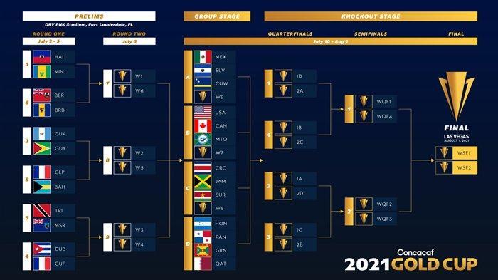 Jadwal 8 Besar Piala Emas CONCACAF 2021 Lengkap Top Skor dan Daftar Negara Lolos 8 Besar CONCACAF