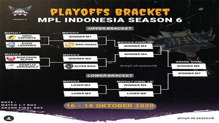 JADWAL Bracket Playoffs MPL ID Season 6 2020 - RRQ Hoshi Tantang Pemenang Derby ONIC Vs EVOS