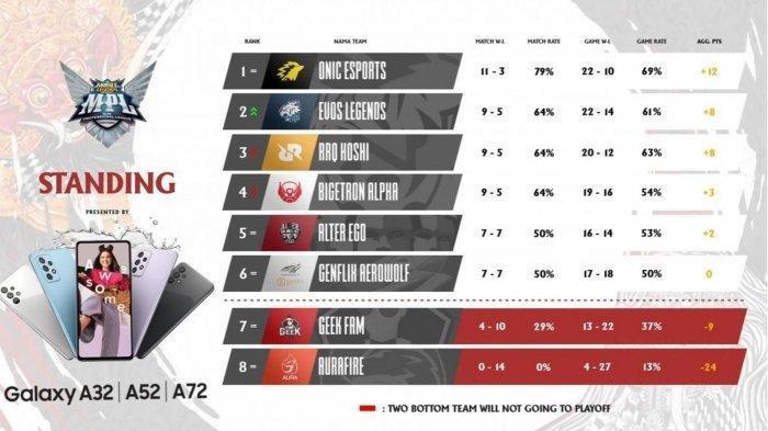 JADWAL MPL Season 7 Bracket Playoffs - RRQ Berjuang di Lower Bracket, ONIC dan EVOS Duel Final Upper