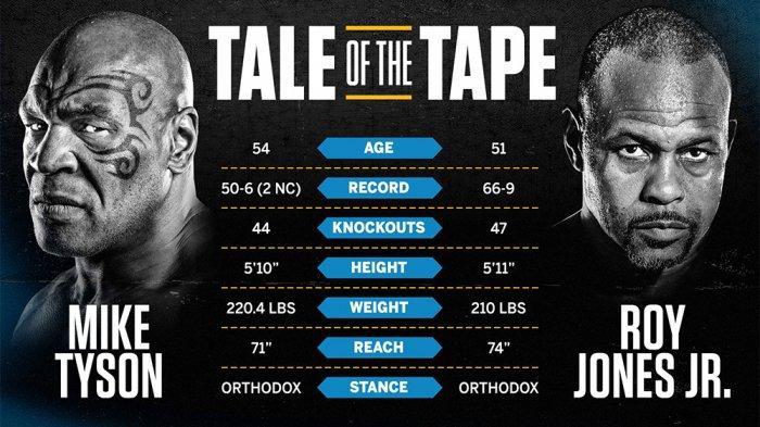 PREDIKSI Hasil Mike Tyson vs Roy Jones Jr Hari Ini, Lennox Lewis Tunggu Duel Mike Tyson vs Roy Jones