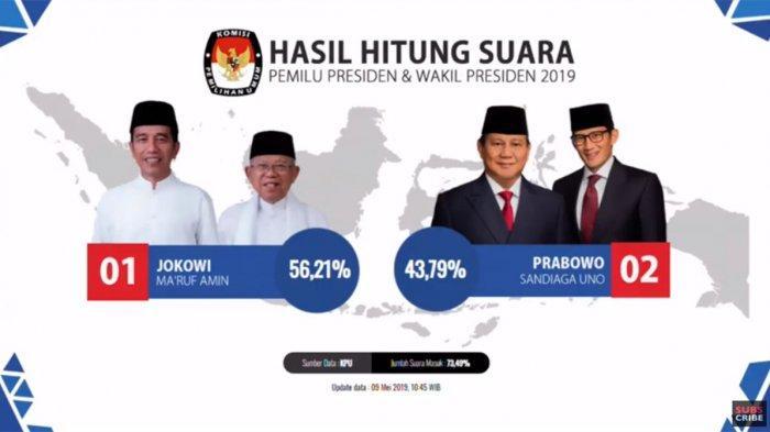 Jokowi Kalahkan Prabowo di Sambas, Real Count KPU 100% Pilpres 2019 di Kabupaten Sambas Kalbar