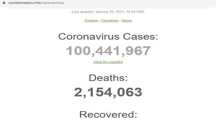 Jumlah korban meninggal dunia akibat virus Corona Covid-19 menurut laman Worldmeters telah mencapai lebih dari 2 juta orang di Januari 2021 ini.