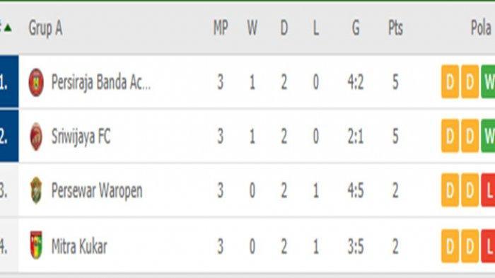 KLASEMEN AKHIR Grup A Liga 2 - Persiraja dan Sriwijaya Lolos Semifinal, Mitra Kukar & Persewar Out