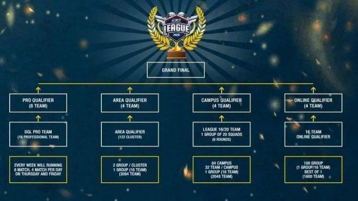Klasemen dan Hasil PUBG Mobile Dunia Games League 2020 Senilai Rp 1,6 Miliar, Bigetron RA Dipuncak
