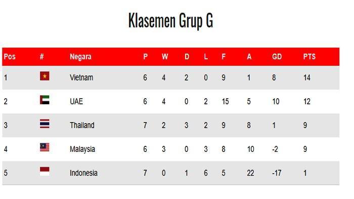 Klasemen Grup G Kualifikasi Piala Dunia Qatar 2022.