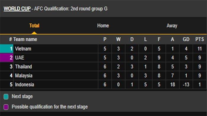 HASIL AKHIR Timnas Vs Thailand 2-2 Update Klasemen Kualifikasi Piala Dunia 2022! Malaysia Kalah 0-4
