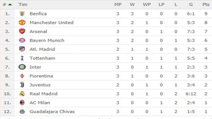 KLASEMEN ICC - Menang Adu Penalti Atas Tottenham, Inter Gusur Juventus & Real Madrid, Benfica Juara