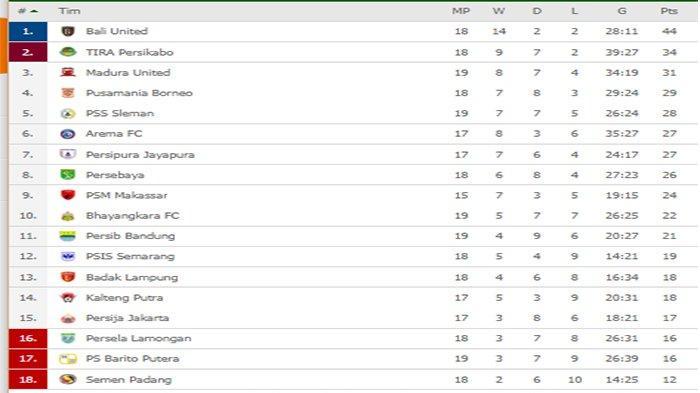 KLASEMEN Liga 1 & Hasil Liga 1 - Bungkam Persija, Bali United Unggul 10 Poin | PSS-Persipura Imbang