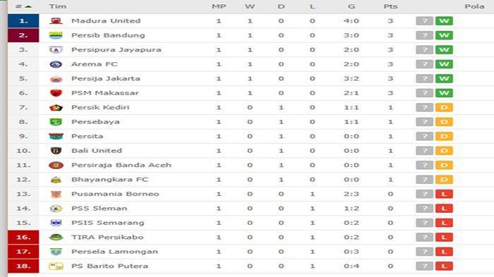 Klasemen Liga 1 2020 Terupdate - Pekan 1 Usai, Persib, Persija, Arema, MU & Persipura Poin Sempurna