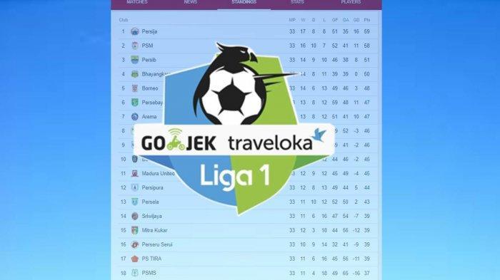 Klasemen Liga 1 Indonesia 2018: 5 Tim Berjuang Keluar Zona Degradasi, Saingan Sengit Menuju Juara