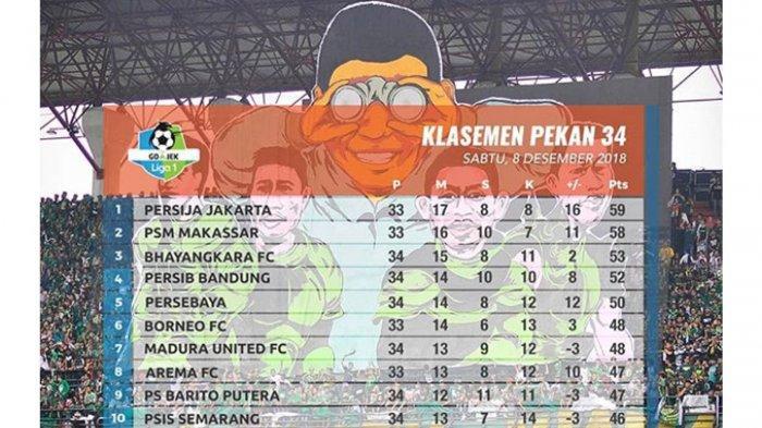 Klasemen Liga 1 Indonesia 2018 - Persija Juara, Arema FC Gusur Borneo FC: Persib & Persebaya 5 Besar