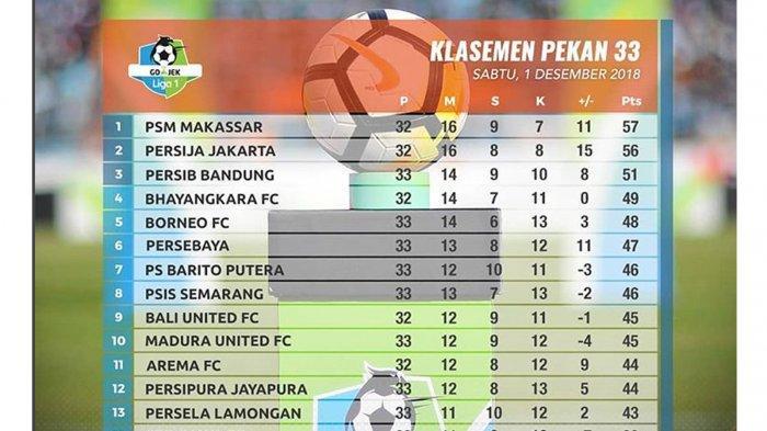 Klasemen Liga 1 Indonesia 2018: Persija-PSM Makassar Bersaing Sengit, Seru di Zona Degradasi