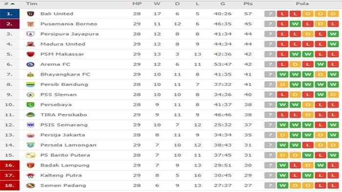 UPDATE Klasemen Liga 1 Usai Hasil PSIS vs PSM, Badak Lampung vs Madura United, Borneo vs Persela
