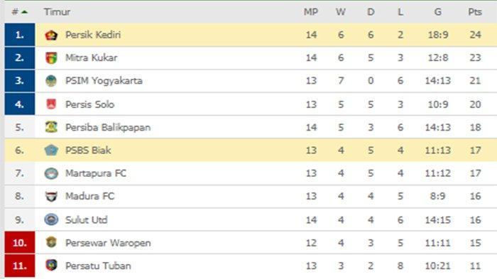 Hasil Liga 2 & Klasemen Liga 2 -  Seri, PSBS Geser Martapura, Persik Rawan Disalip PSIM, Mitra Kukar