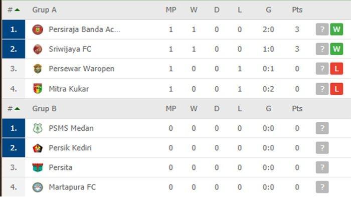 Klasemen Liga 2 Babak 8 Besar - Persiraja ke Puncak Disusul Sriwijaya FC | Mitra Kukar di Dasar