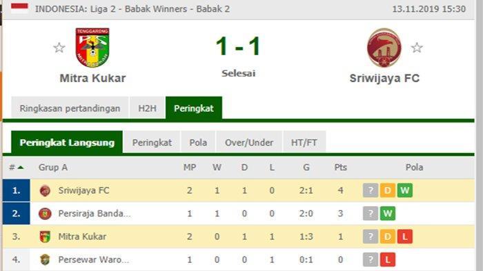 Update Klasemen Liga 2 Usai Laga Sriwijaya FC vs Mitra Kukar dan Jelang Persiraja vs Persewar