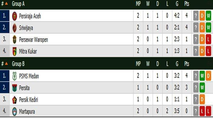 Klasemen Liga 2 Usai Hasil Akhir PSMS vs Martapura - Ayam Kinantan Tatap Semifinal, Martapura Out