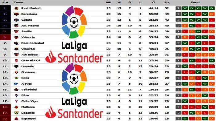 Klasemen Liga Spanyol Terbaru | Jadwal La Liga, Barcelona Vs Getafe dan Real Madrid Vs Celta Vigo