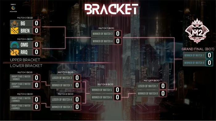 KLASEMEN M2 World Championship 2021 Terbaru - RRQ Hoshi di Upper dan Alter Ego Berjuang Tiket Lower