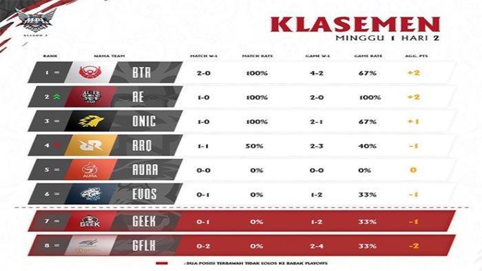 KLASEMEN MPL Season 7 2021 Terbaru - RRQ Hoshi dan EVOS Kompak Kalah di Hasil MPL ID Pekan Pertama