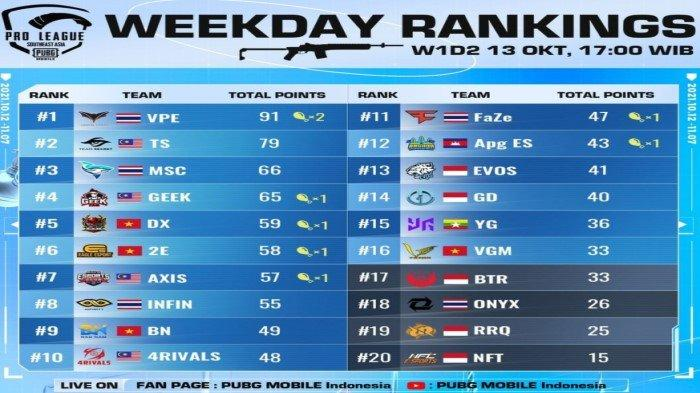 Klasemen PMPL SEA Championship S4 Week 1 dan Daftar Tim Lolos Babak Super Weekend